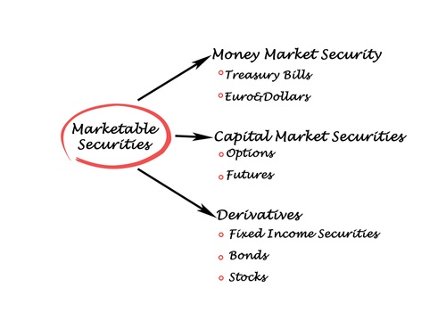 Marketing Securites with Derivatives